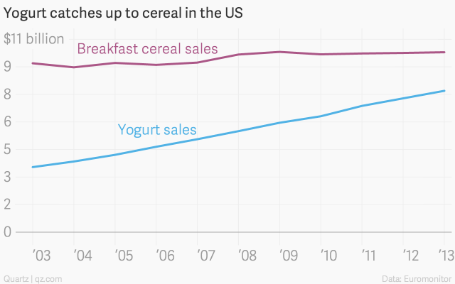 cereal-sales